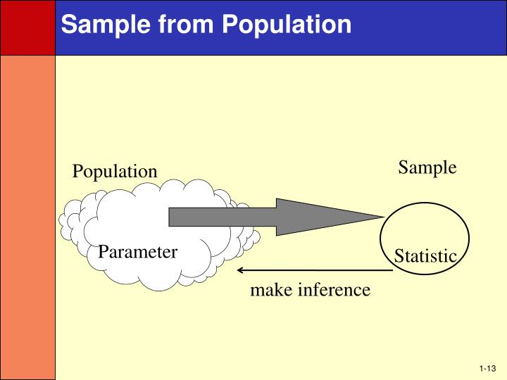 Sample from Population