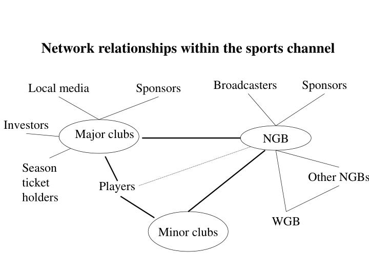 Network relationships within the sports channel