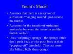yount s model