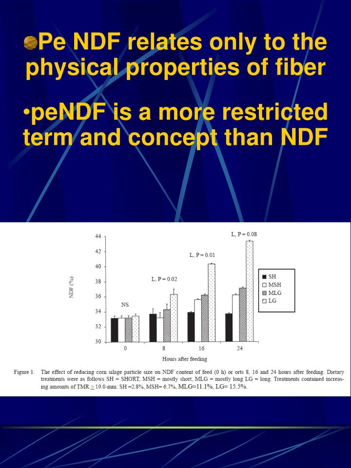 Pe NDF relates only to the physical properties of fiber
