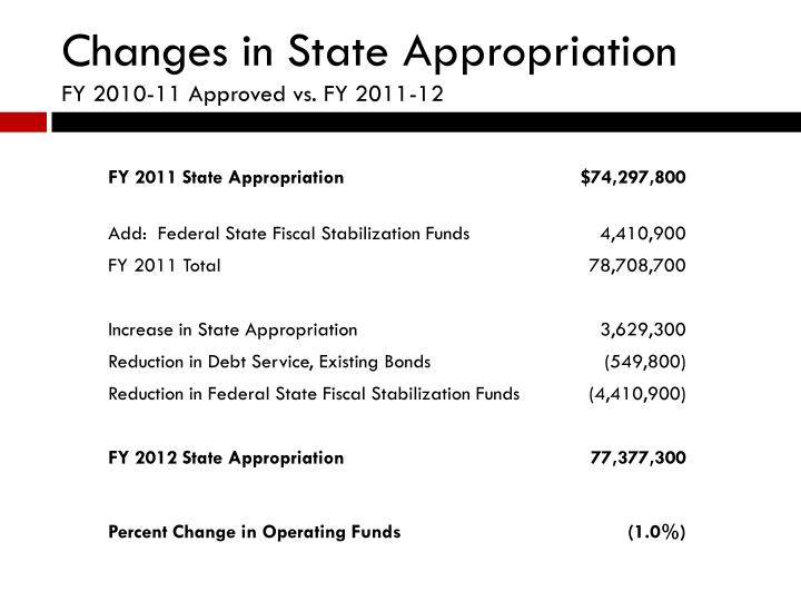 Changes in State Appropriation