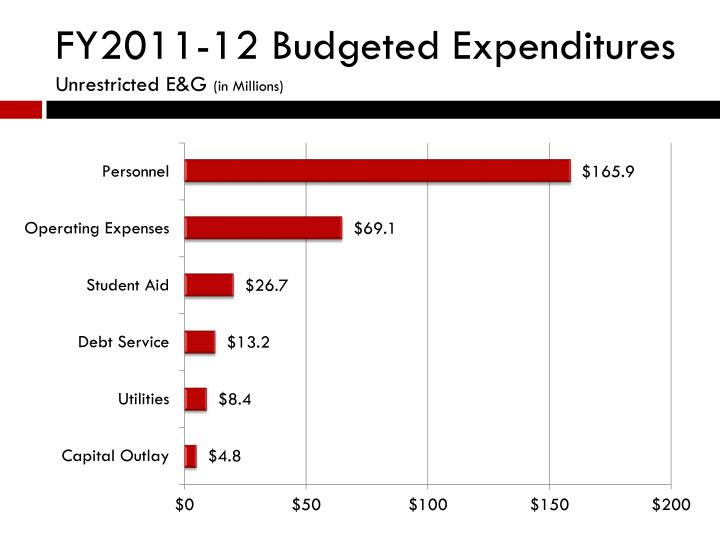 FY2011-12 Budgeted Expenditures