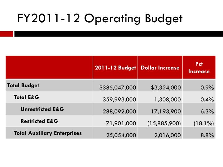 FY2011-12 Operating Budget