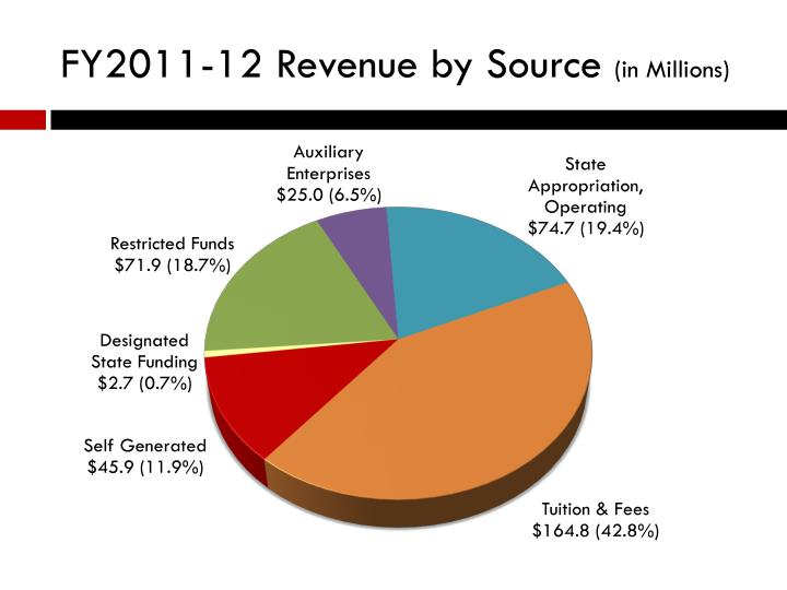 FY2011-12 Revenue by Source