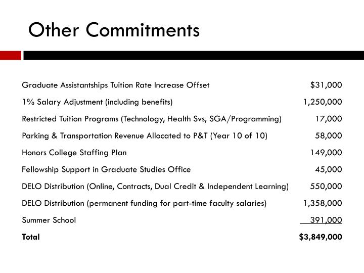 Other Commitments