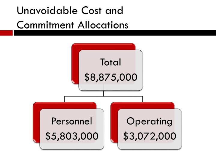 Unavoidable Cost and