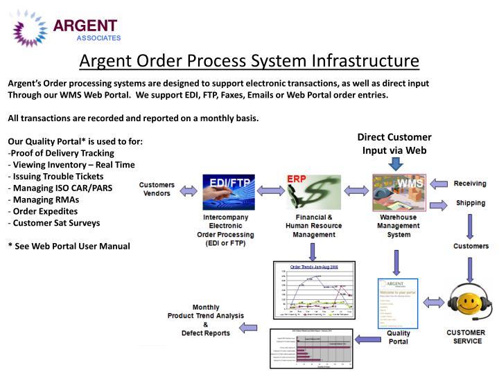 Argent Order Process System Infrastructure