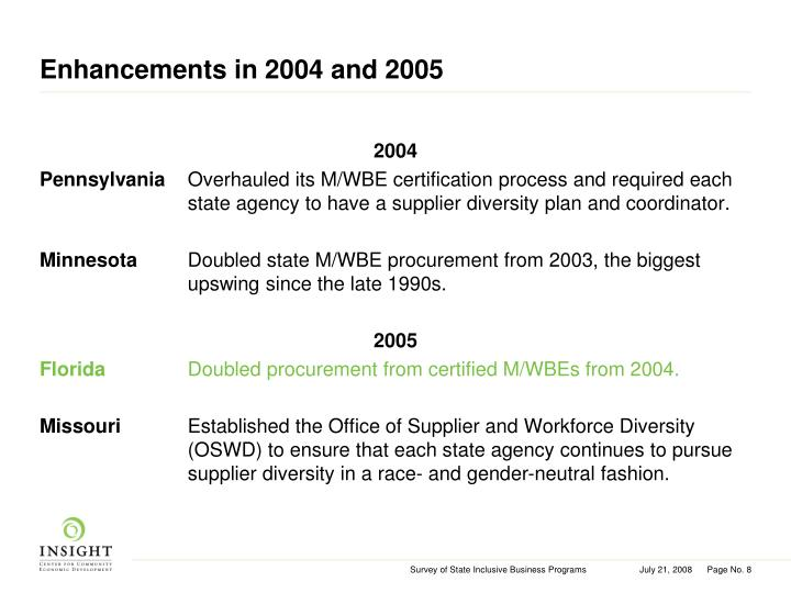 Enhancements in 2004 and 2005