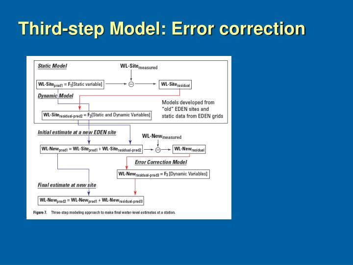 Third-step Model: Error correction