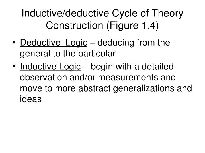 Inductive/deductive Cycle of Theory Construction (Figure 1.4)