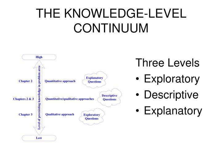 THE KNOWLEDGE-LEVEL CONTINUUM