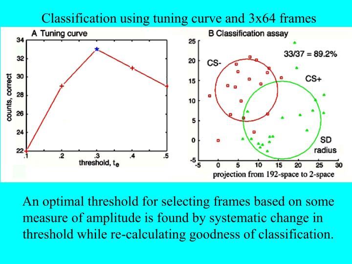 Classification using tuning curve and 3x64 frames