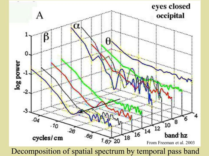 Decomposition of spatial spectrum by temporal pass band