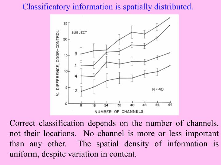 Distribution of classificatory information