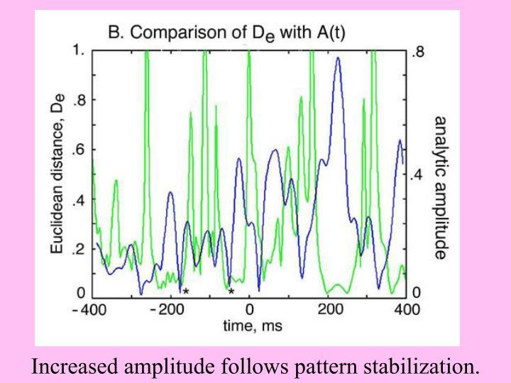 Relation of De to analytic amplitude
