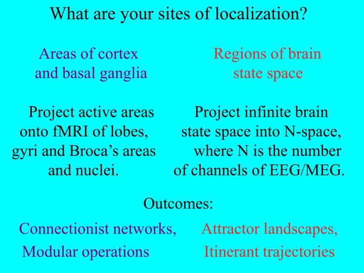 What are your sites of localization?