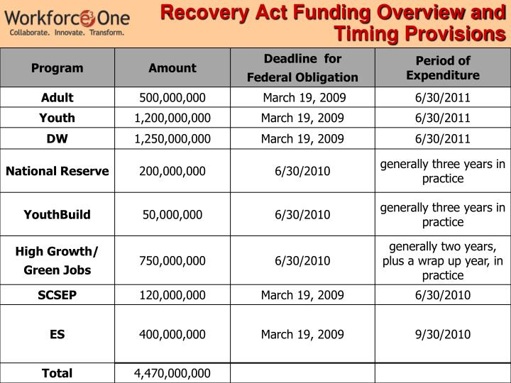 Recovery Act Funding Overview and Timing Provisions