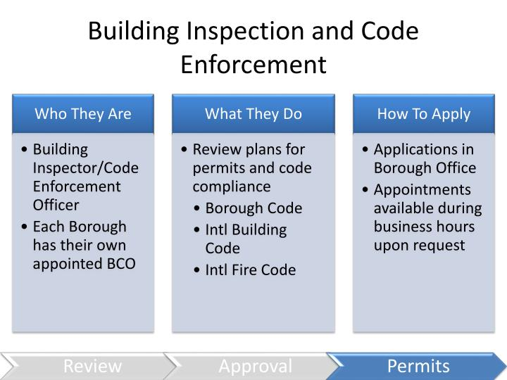Building Inspection and Code Enforcement