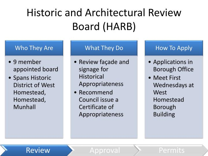 Historic and Architectural Review Board (HARB)