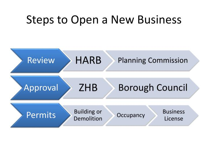Steps to open a new business1