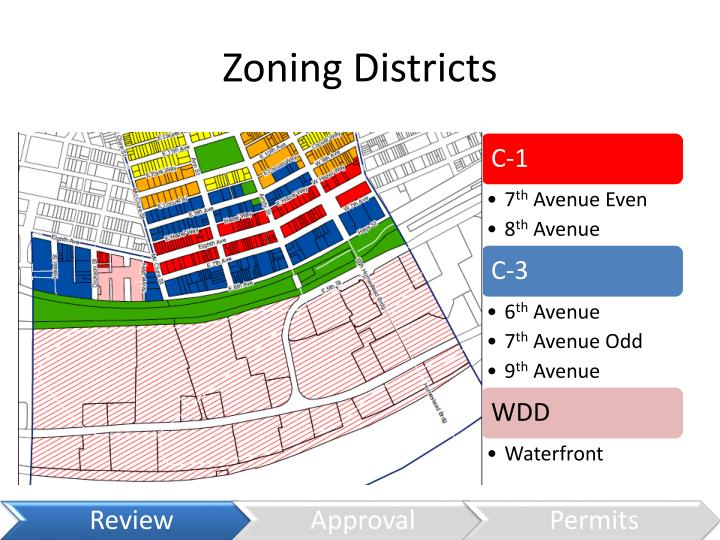 Zoning Districts