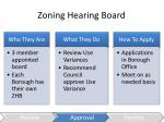 zoning hearing board