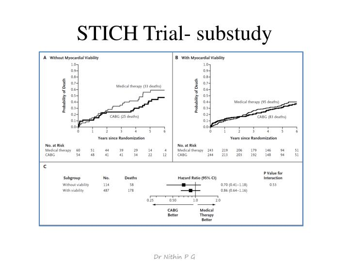 STICH Trial- substudy