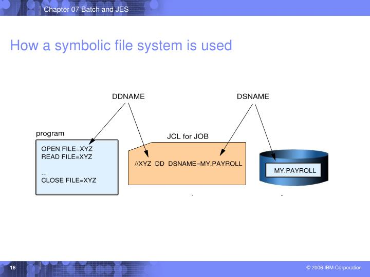 How a symbolic file system is used