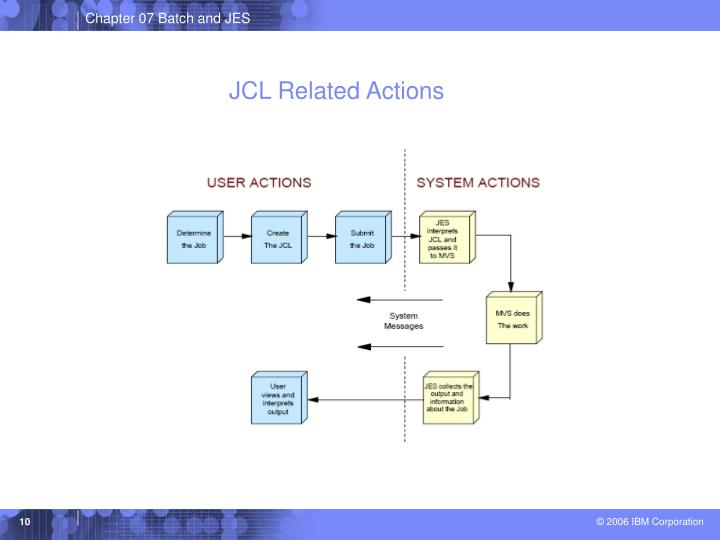 JCL Related Actions