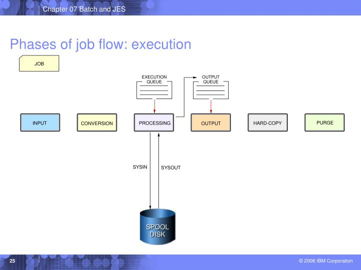 Phases of job flow: execution