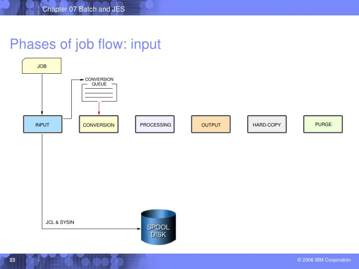 Phases of job flow: input