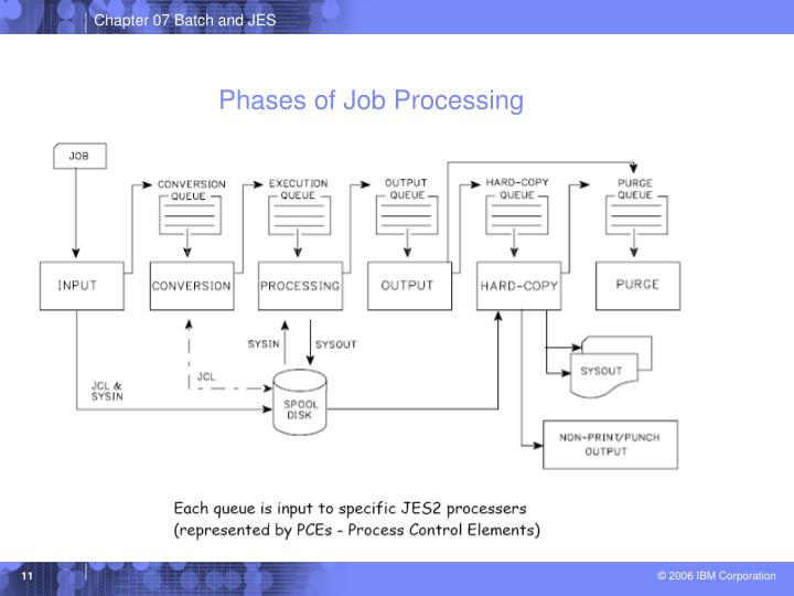 Phases of Job Processing