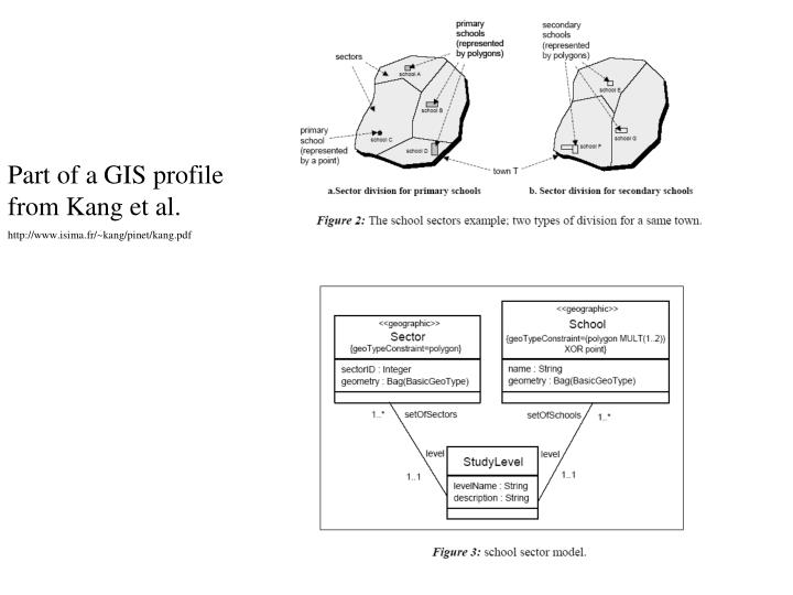 Part of a GIS profile from Kang et al.