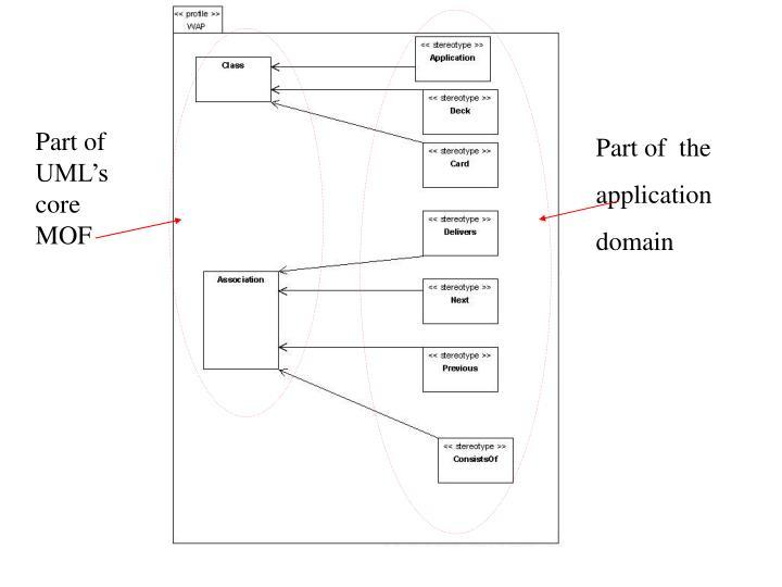 Part of UML's core MOF
