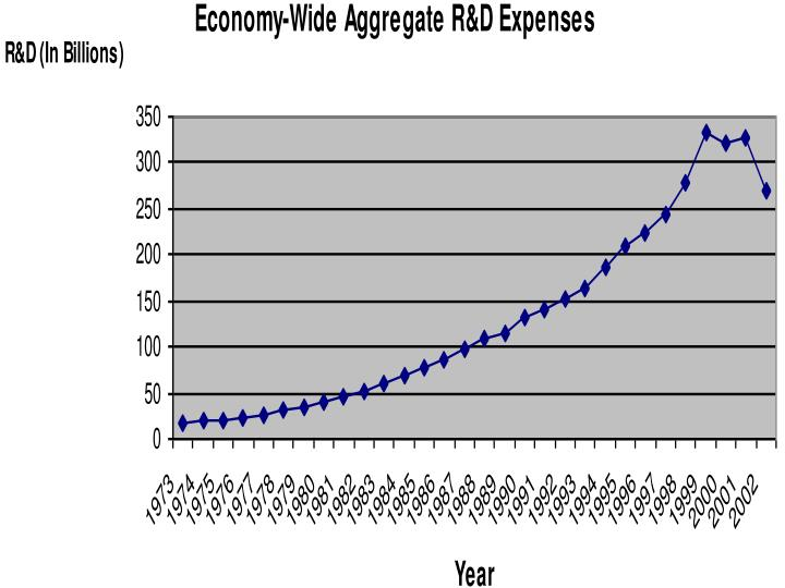 Economy-Wide Aggregate R&D Expenses