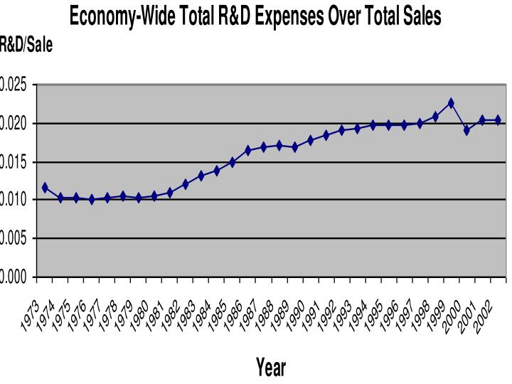 Economy-Wide Total R&D Expenses Over Total Sales