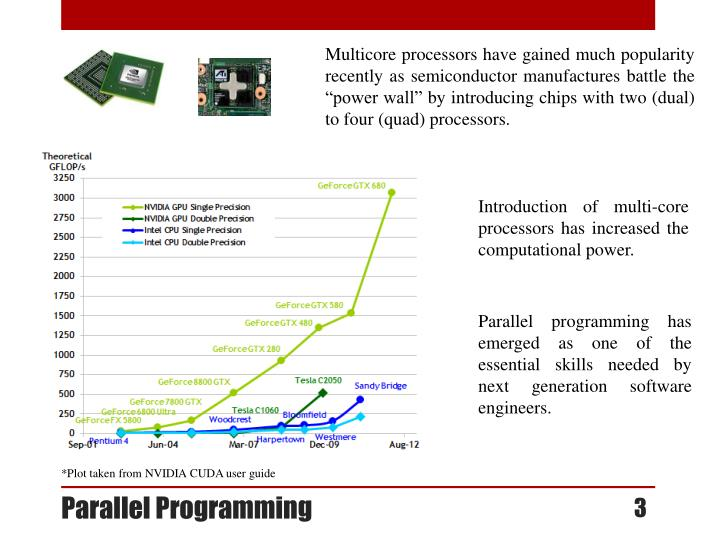 Multicore processors have gained much popularity recently as semiconductor