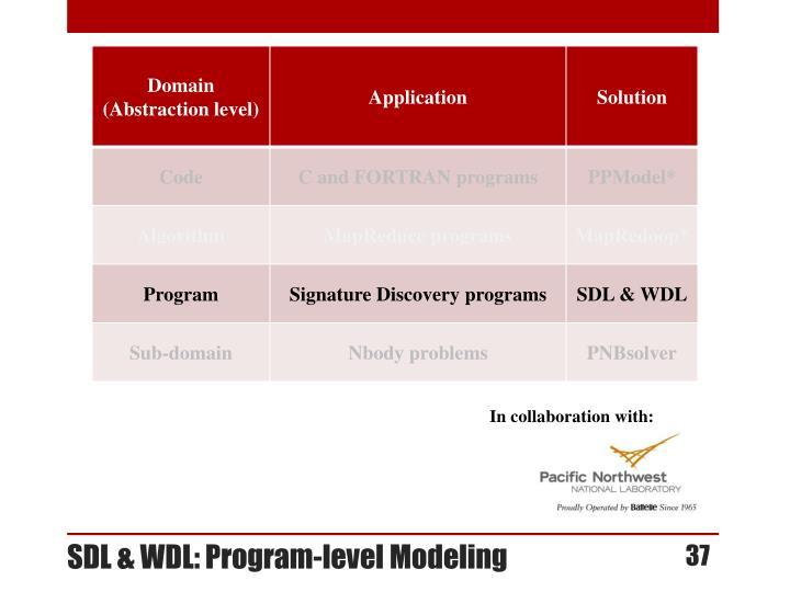 SDL & WDL: Program-level Modeling