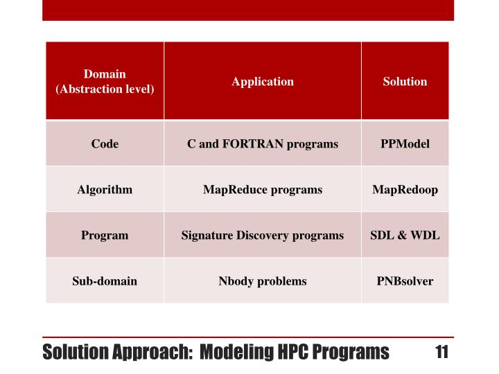 Solution Approach:  Modeling HPC Programs