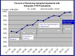 percent of randomly sampled inpatients with adequate vte prophylaxis