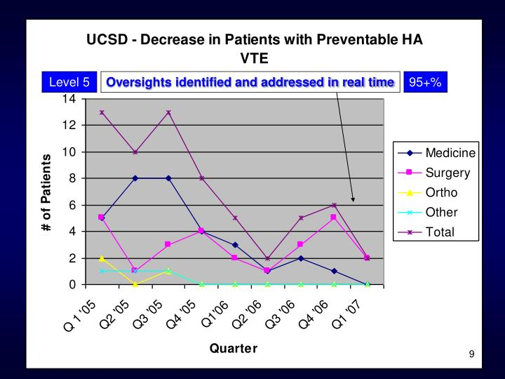 UCSD – Decrease in patients with preventable ha vte