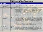 the books of the apocrypha1