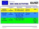 2005 2006 activities