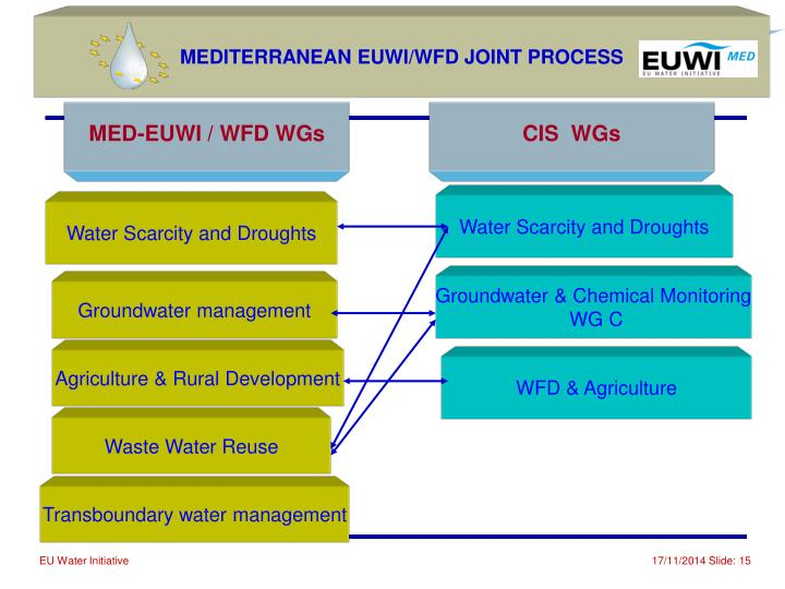 MEDITERRANEAN EUWI/WFD JOINT PROCESS