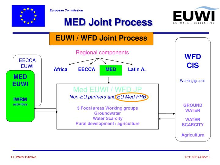 MED Joint Process
