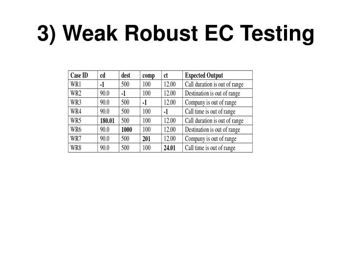 3) Weak Robust EC Testing