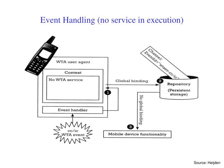 Event Handling (no service in execution)