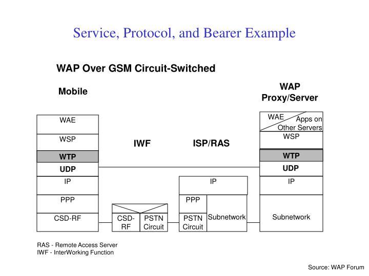 WAP Proxy/Server