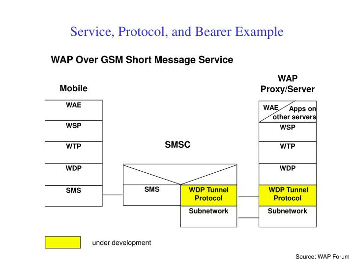 Service, Protocol, and Bearer Example