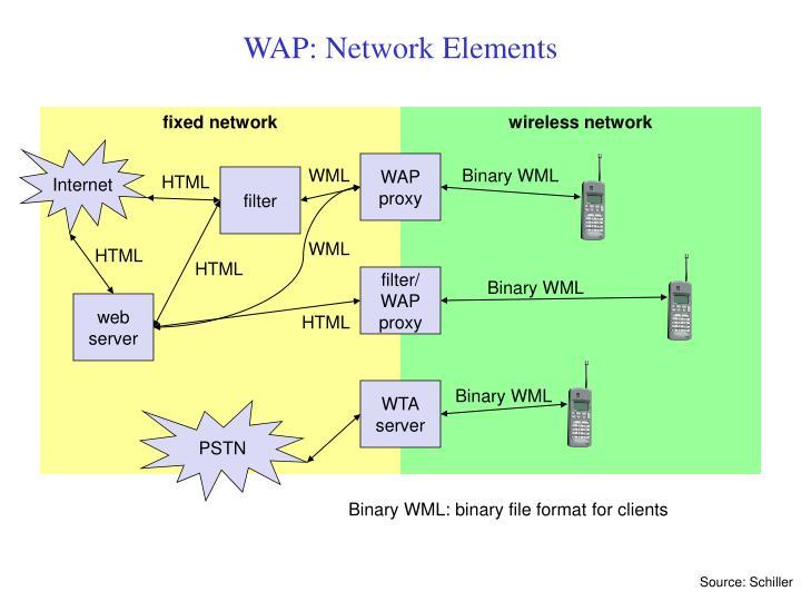 WAP: Network Elements